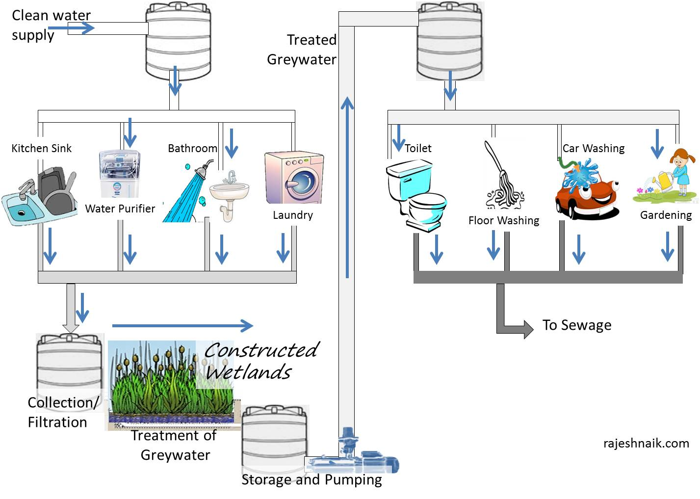 Greywater Usage