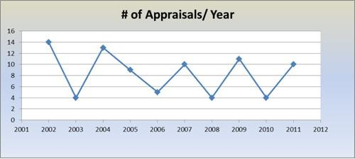 No. of People CMM® Appraisals